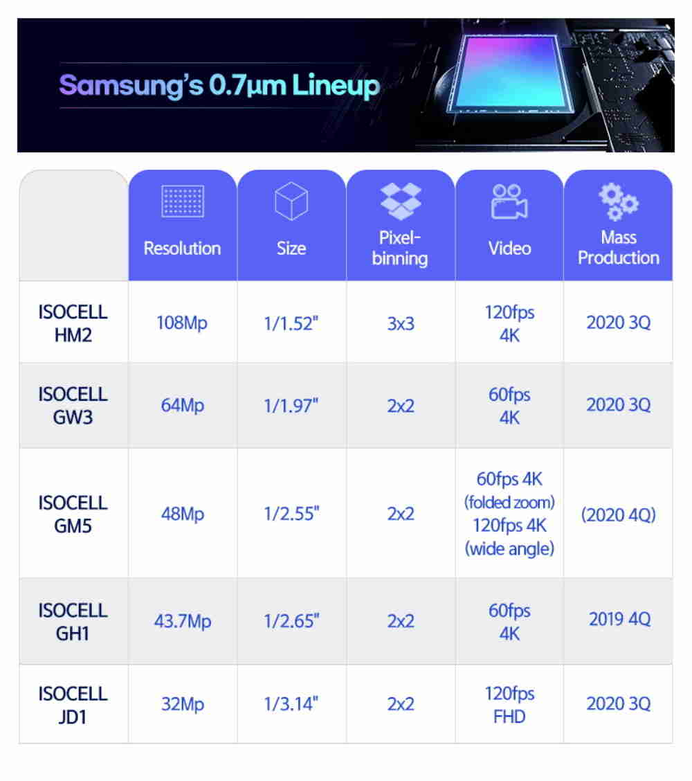 1600154809_samsung-isocell-sensors