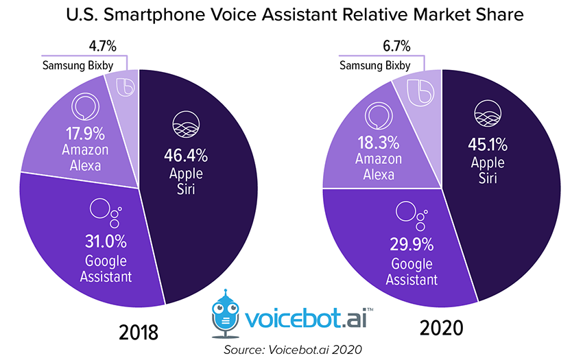 smartphone-voice-assistant-relative-market-share-01