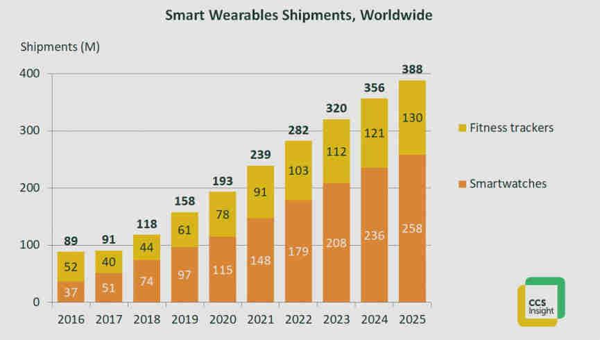 wearables-forecast-feb2021-1614345413-uuf9-column-width-inline_(1)