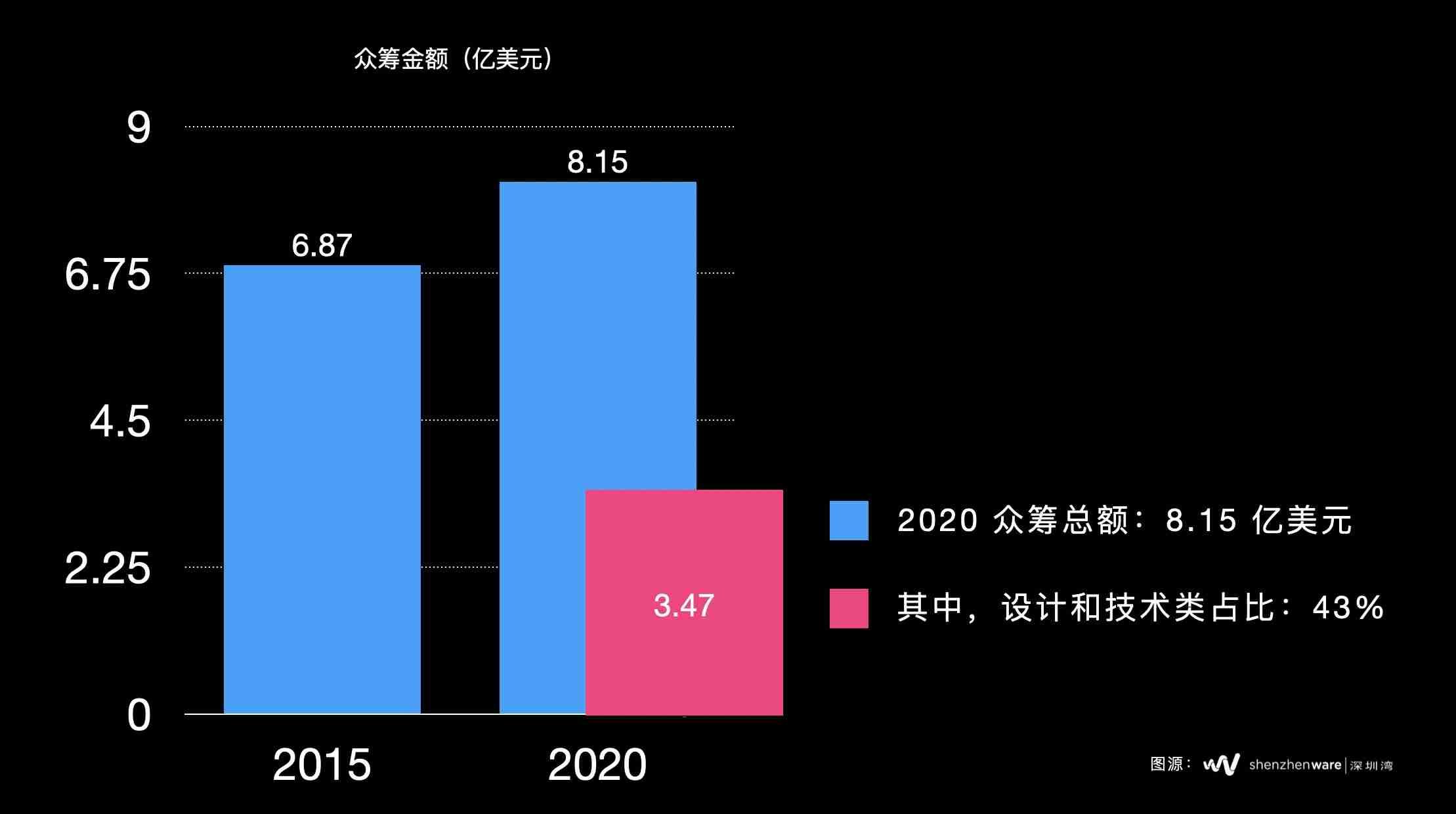 2020_KS_%E4%BC%97%E7%AD%B9%E9%87%91%E9%A2%9D%E6%A6%82%E8%A7%88