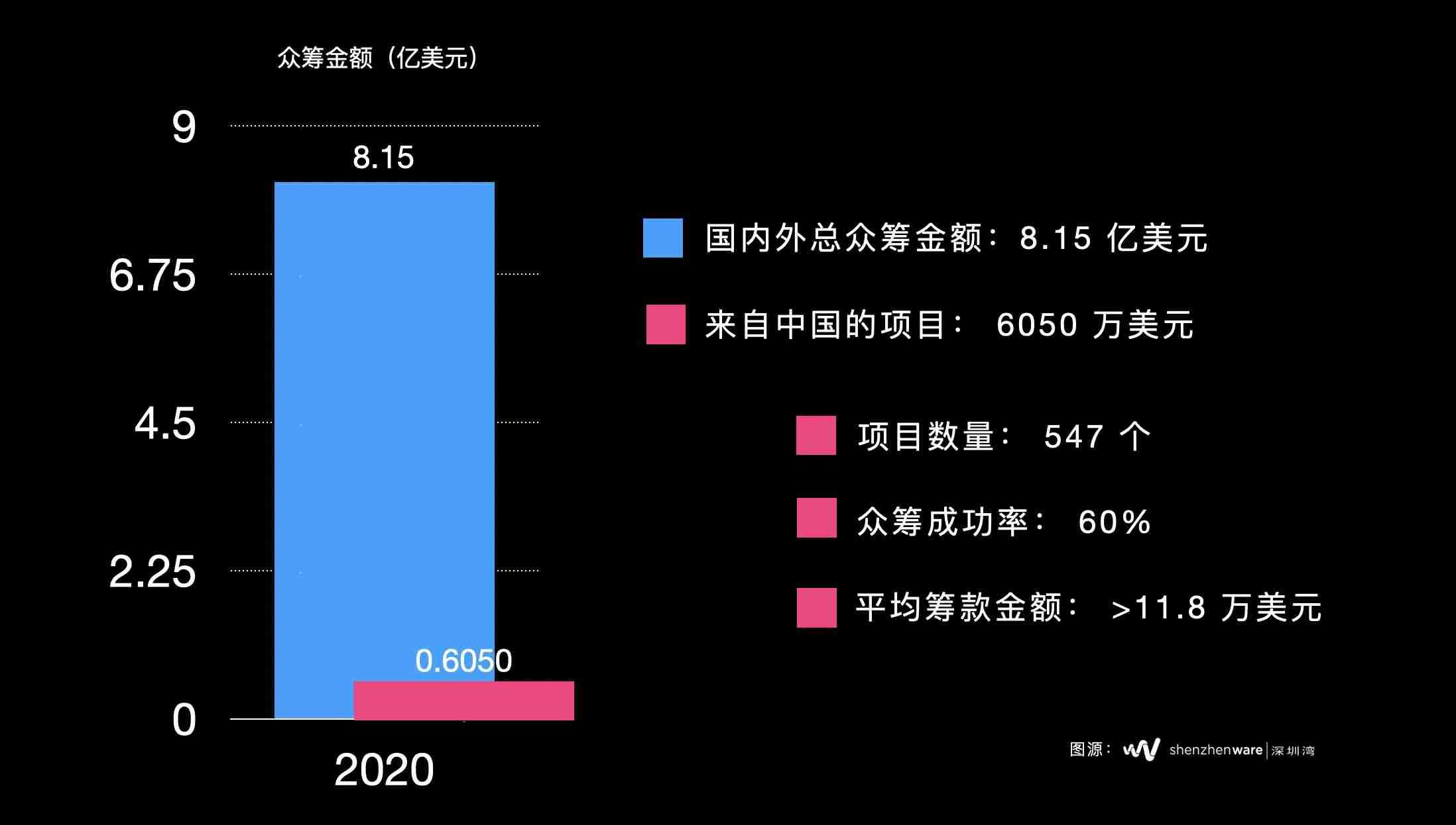 2020_KS_%E5%9B%BD%E5%86%85%E4%BC%97%E7%AD%B9%E6%A6%82%E8%A7%88