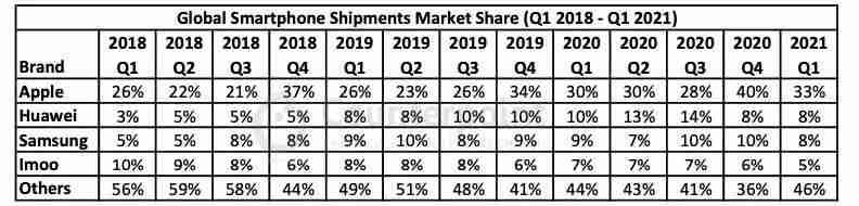 global_smartphone_shipments_market_share