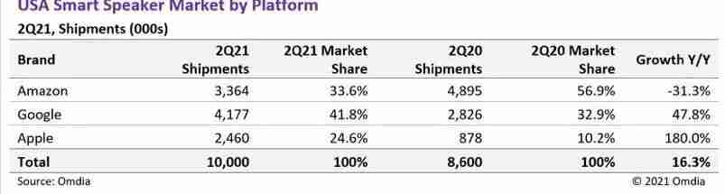 HomePod%E9%94%80%E9%87%8F