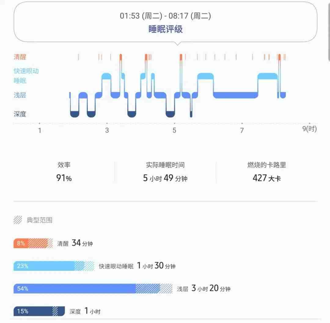 2_3-GalaxyWatch3-睡眠评级
