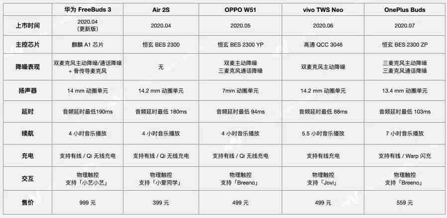 2_各大厂商耳机参数对比