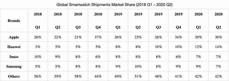 6-根据品牌统计的全球智能手表在 2018~2020 各季度的出货量占比