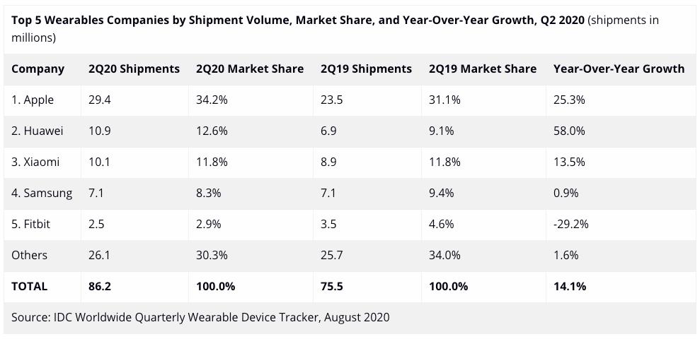 1-2020 年第二季度可穿戴市场报告