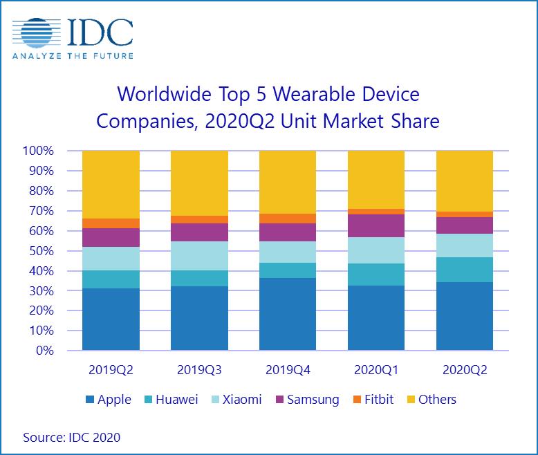 2-2020Q2全球可穿戴设备公司市场份额top 5