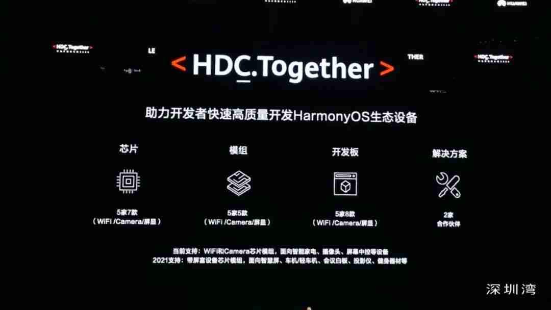 2_5-华为助力开发者快速高质量开发HarmonyOS生态设备