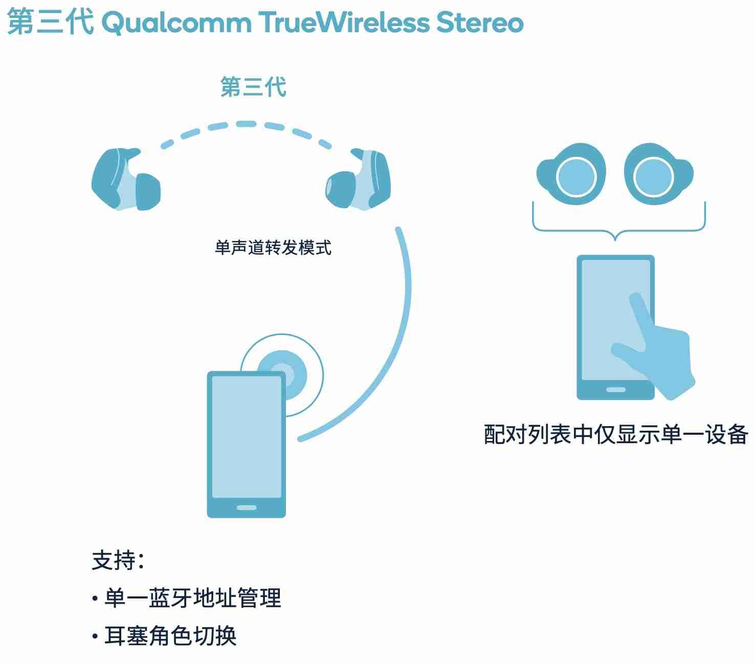 第三代Qualcomm TrueWireless Stereo
