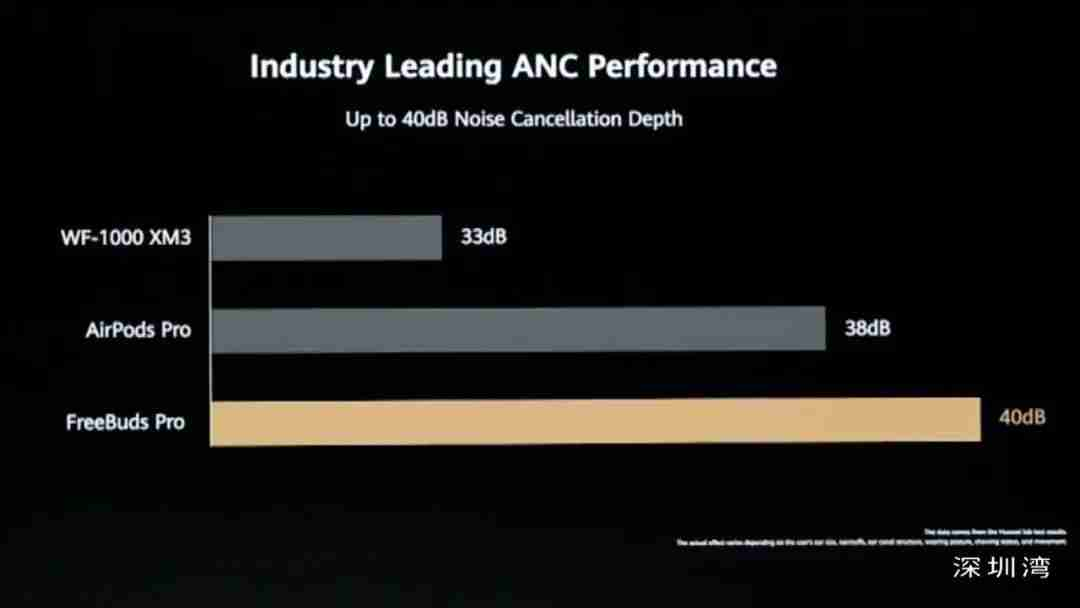 华为FreeBudsPro 行业领先的 ANC