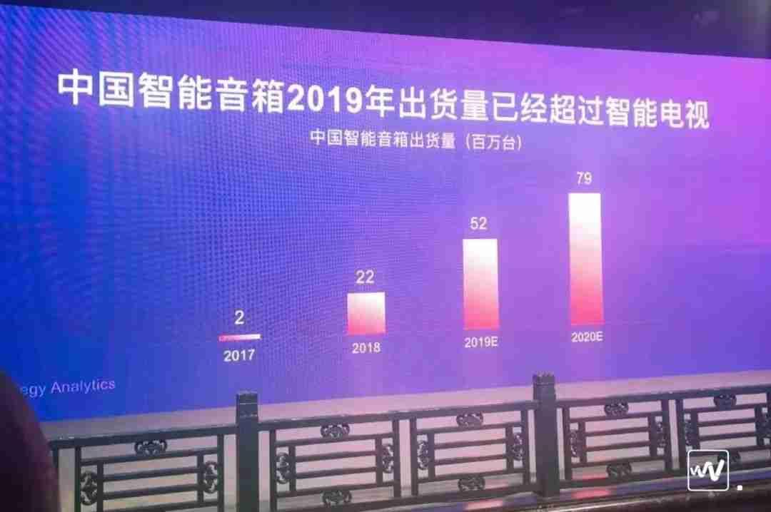 中国2019智能音箱出货量