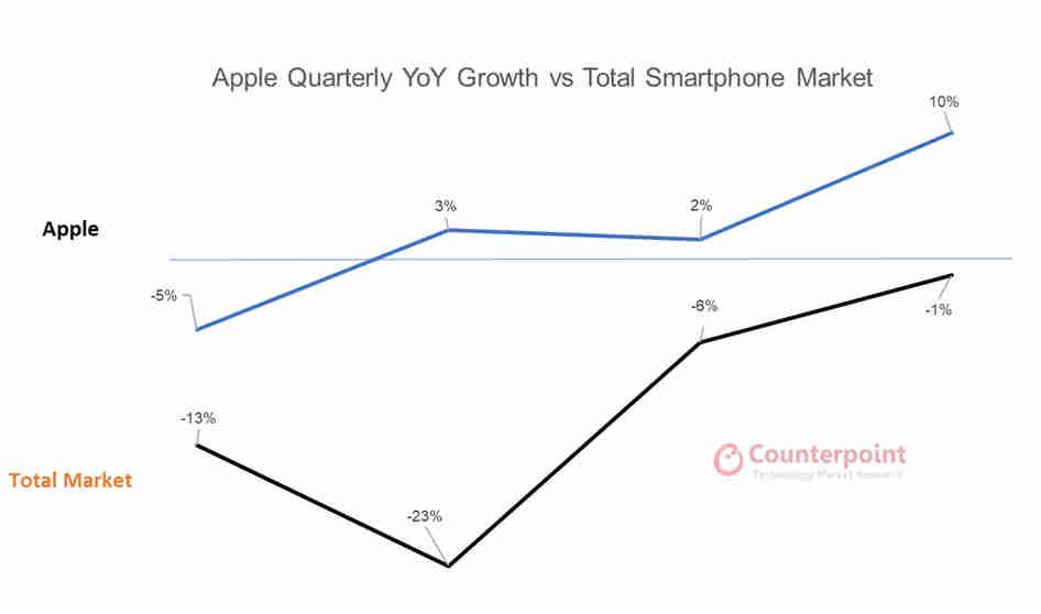 Apple-Quarterly-YoY-Growth-vs