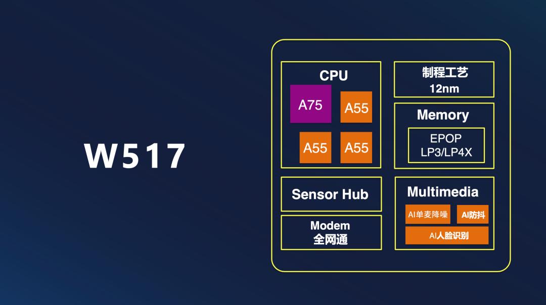 7-紫光展锐设计芯片 W517 的思路
