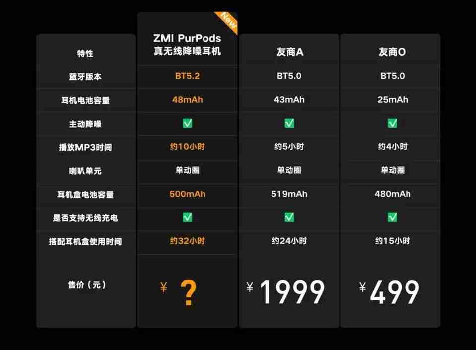 9-紫米 ZMI PurPods Pro 与友商参数对比