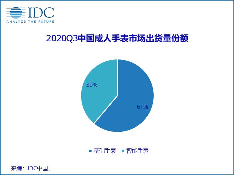 6-2020Q3中国成人手表出货量份额