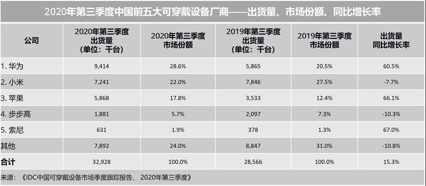 1-2020Q3中国前五大可穿戴设备厂商设备出货量