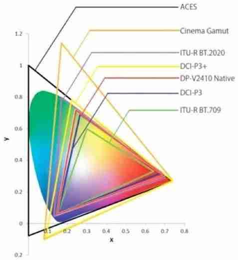 色域空间的函数图