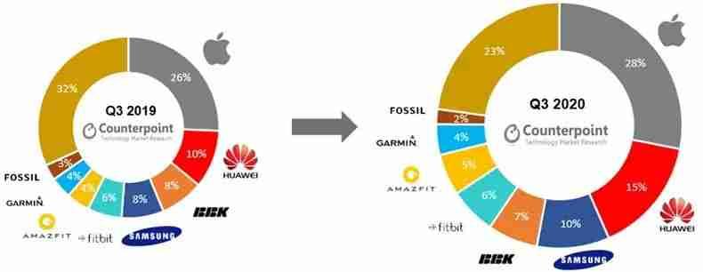 3-对比 2020Q3 与 2019Q3 全球智能手表出货量百分比