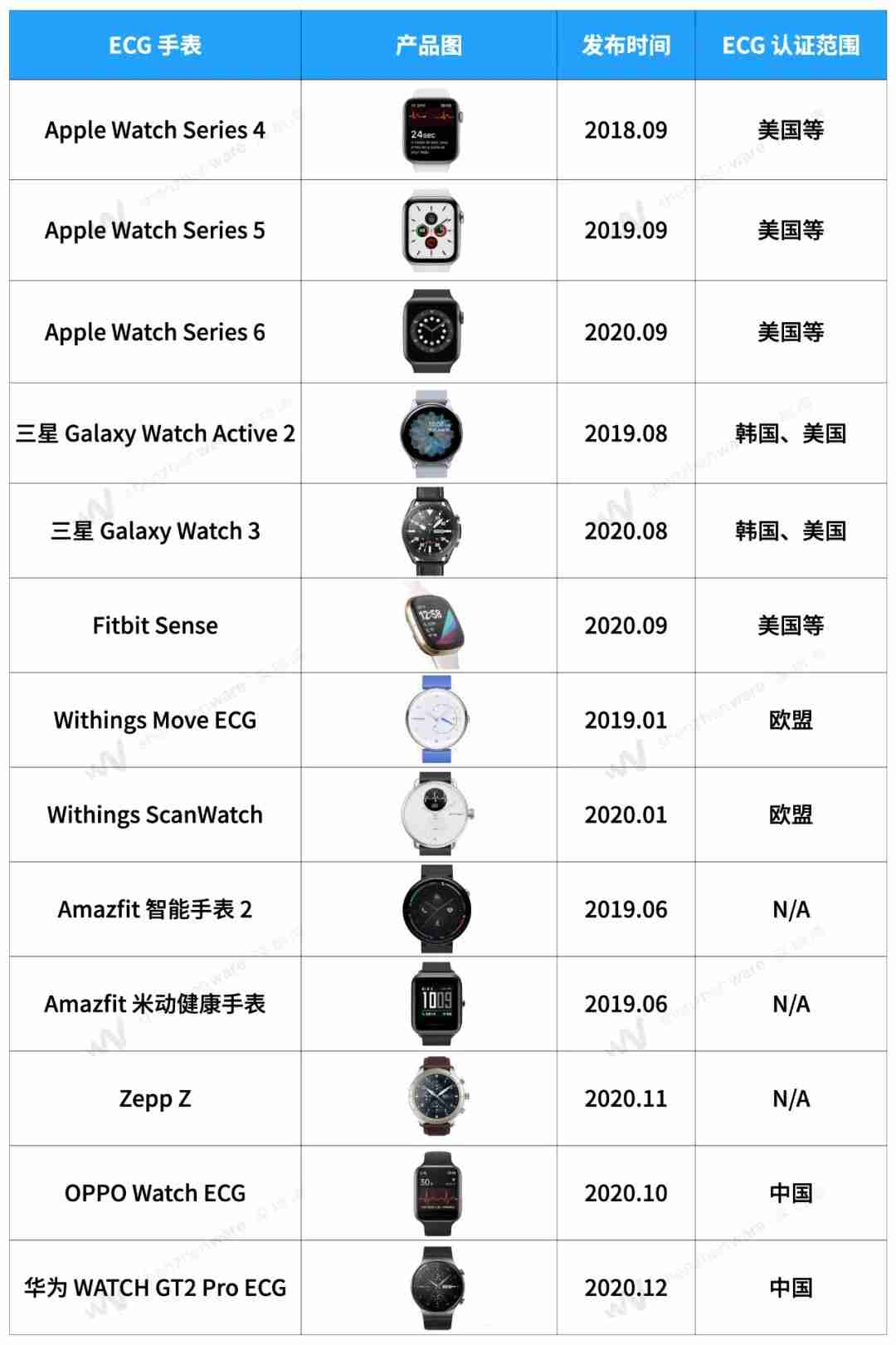4-我们盘点了 13 款能测心电图的智能手表