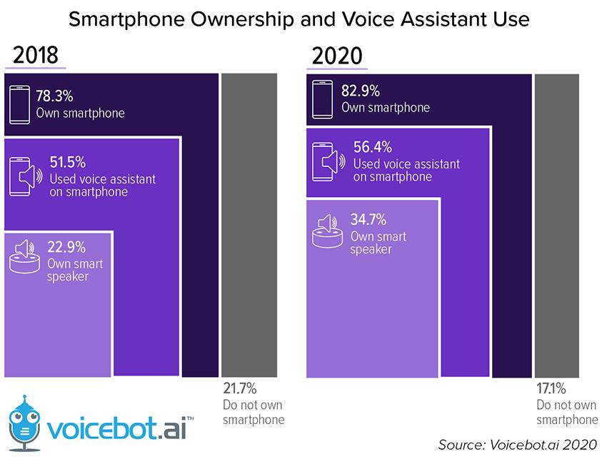 1-智能手机拥有率和语音助手使用率