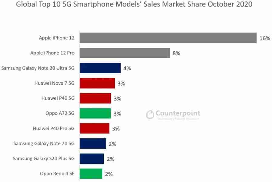 3-iPhone 12 Pro 与 iPhone 12 均为 10 月最畅销 5G 手机