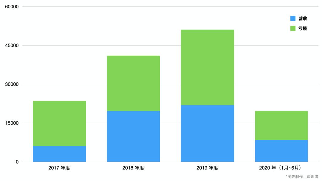 2-云知声2018-2020盈亏