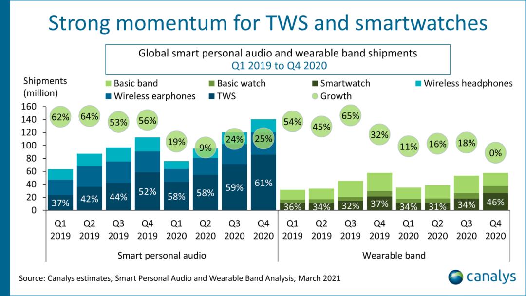 TWS和智能手表强势增长