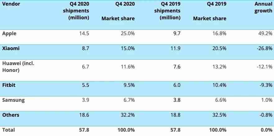 2020 年第四季度腕上可穿戴设备市场出货量排名