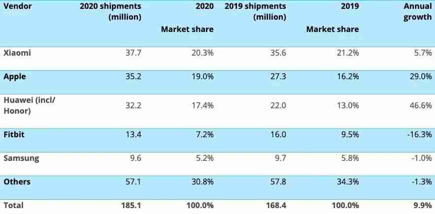 2020 年腕上可穿戴设备市场出货量排名