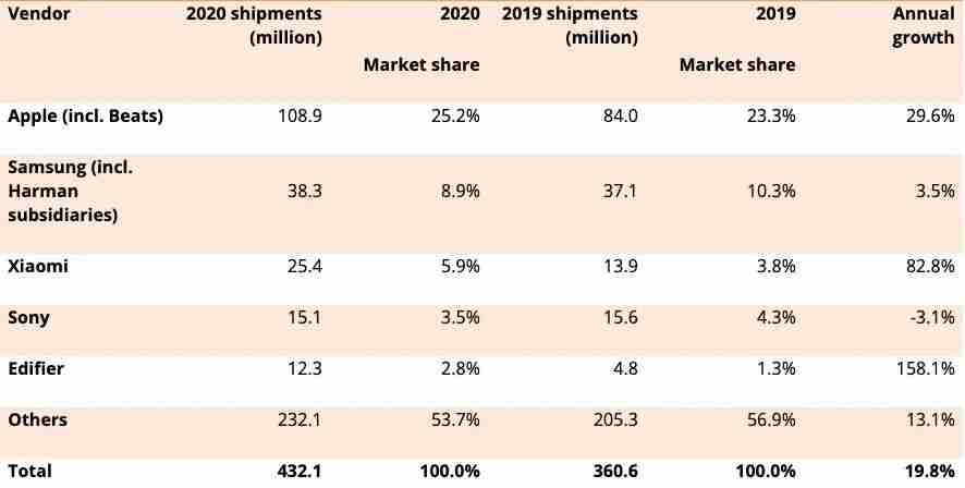 2020 年个人音频市场出货量排名