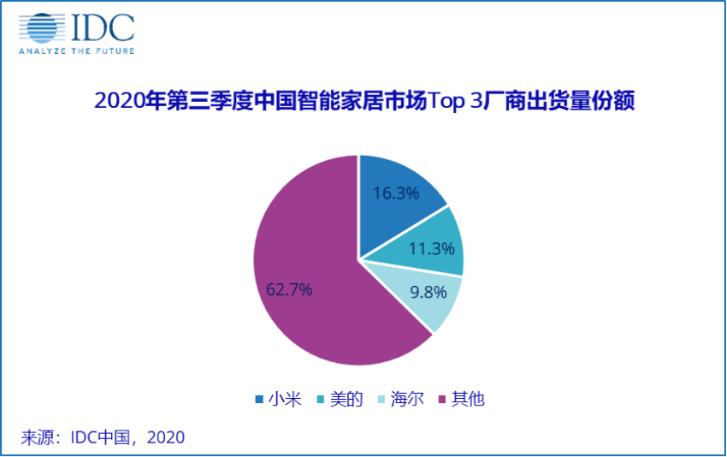 11-2020Q3中国智能家居市场Top 3厂商出货量份额