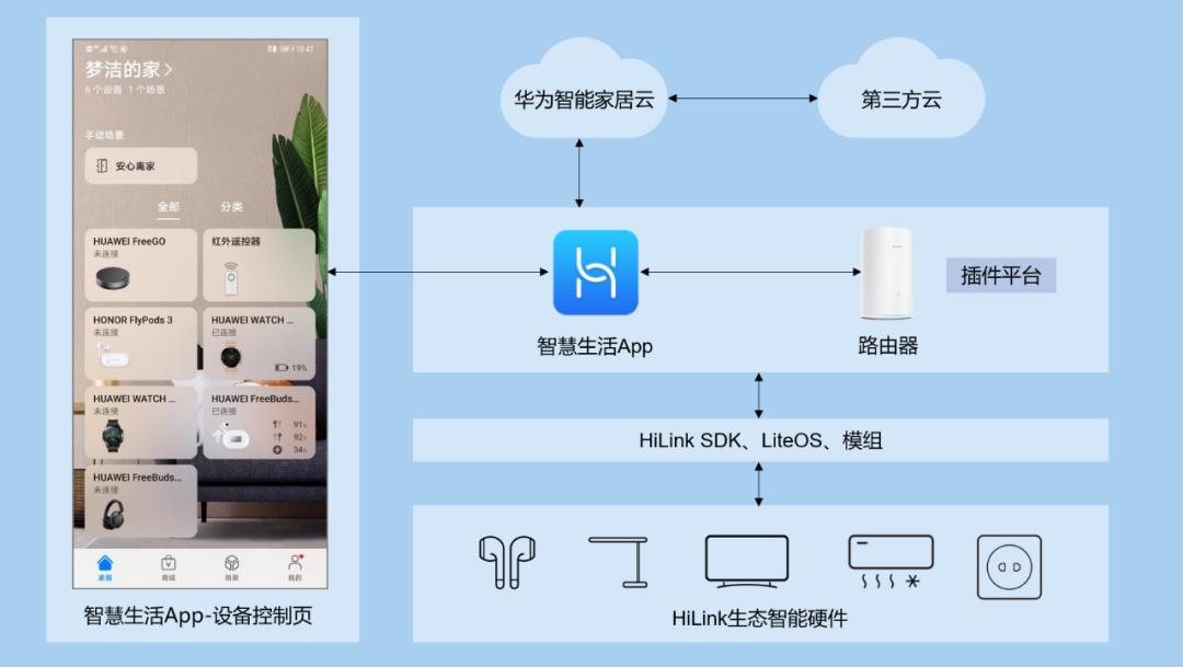 6-华为智慧生活App
