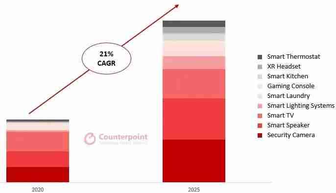 1-智能家居设备出货量2020年和2025年对比