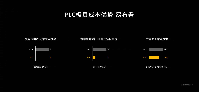 PLC 极具成本优势且易于部署