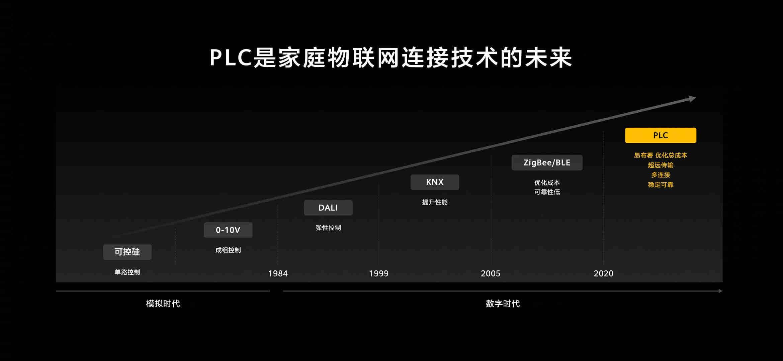 PLC 是家庭物联网连接技术的未来
