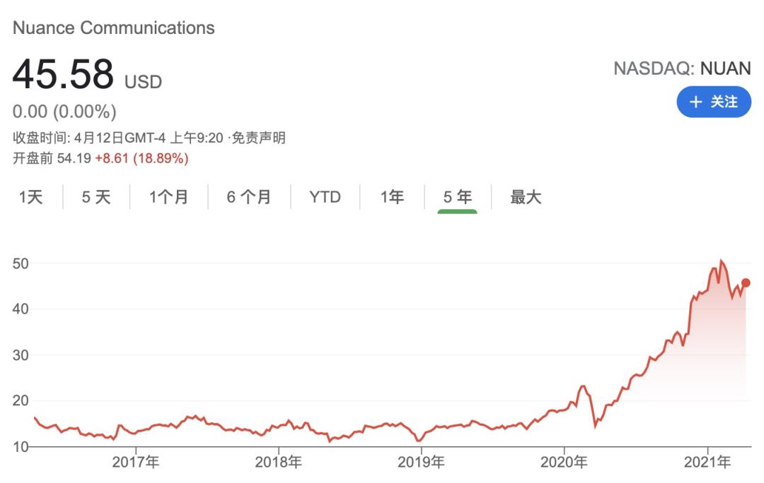 9-Nuance 股价变化