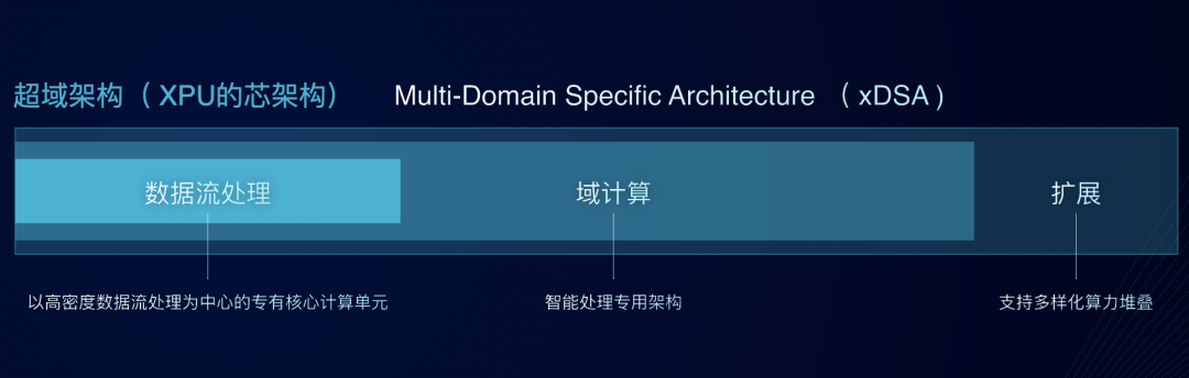 4-超域架构