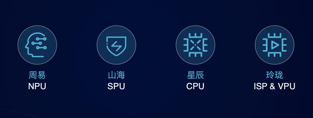 5-安谋科技 XPU 产品涵盖了多 IP 的产品组合