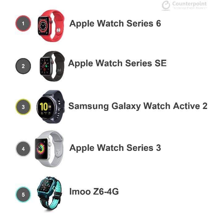 5-Top-selling-SW-models-1