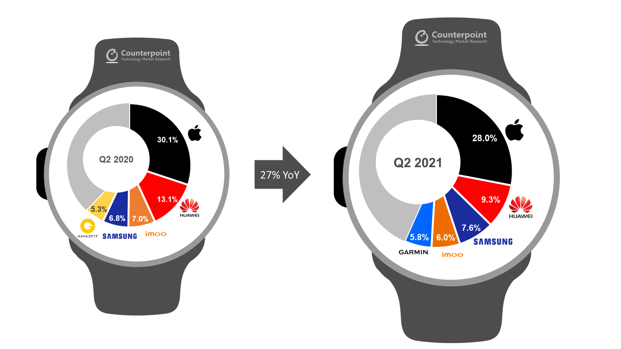 2-Counterpoint-Research-Shipments-of-Global-Top-5-Smartwatch-OEMs-Q2-2021-vs-Q2-2020