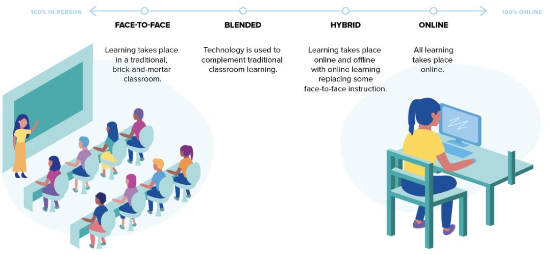 8-未来教学方式的演进路线